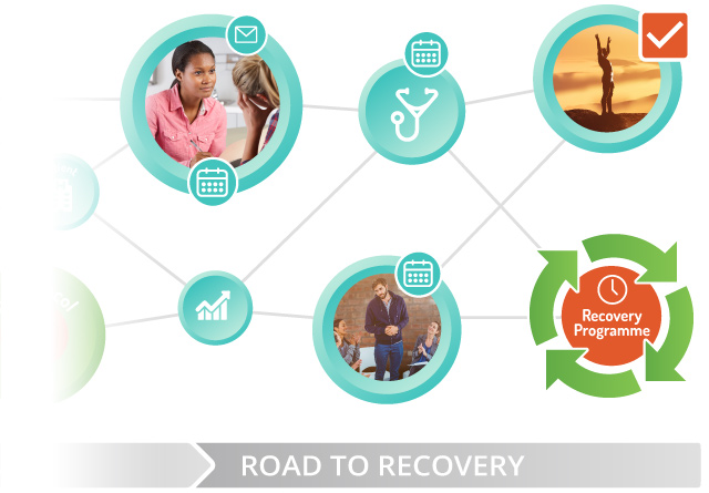 The Recovery Outcomes model is designed to prevent relapse through our continuing care approach