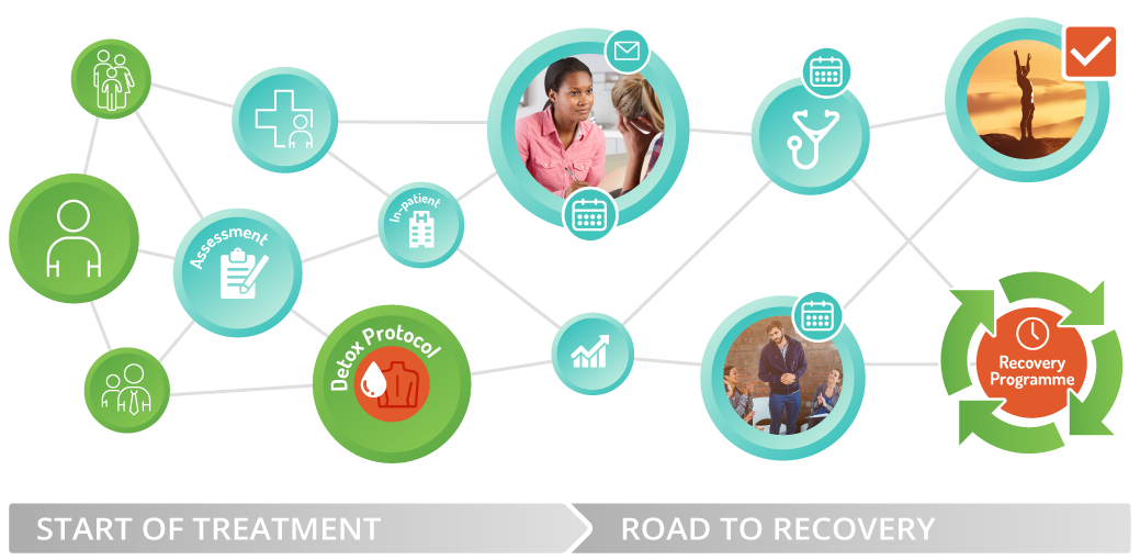 Recovery Outcomes – Diagram detailing our Recovery Programme and Network for Addiction